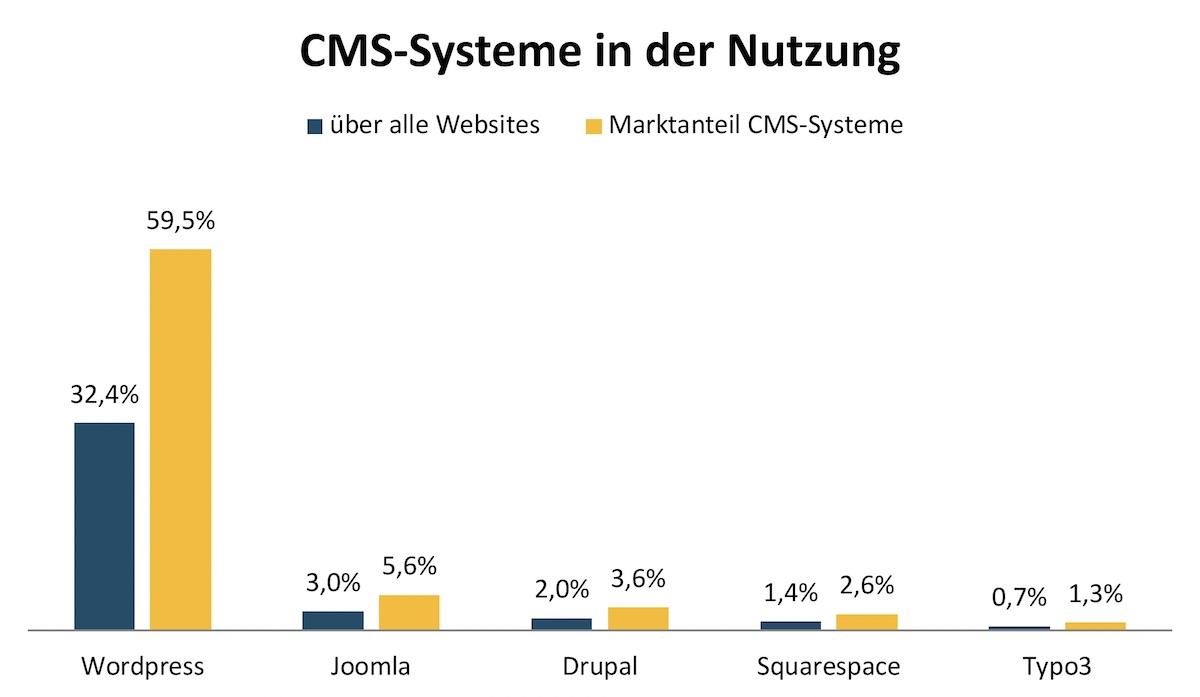 CMS-Systeme in der Nutzung