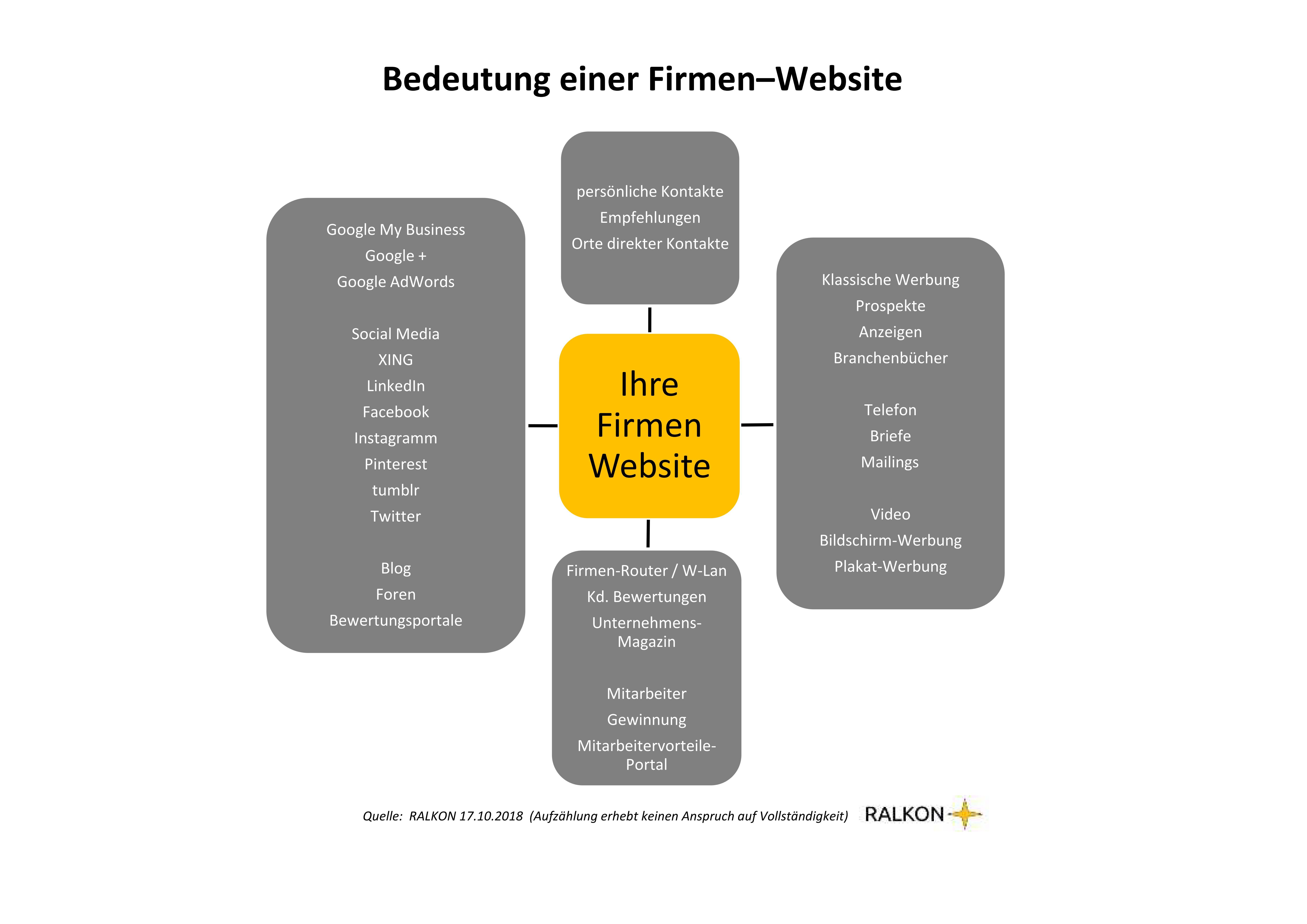 Bedeutung einer Firmenwebsite Grafik